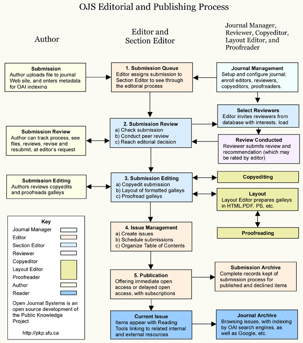 Редакційний та видавничий процес OJS